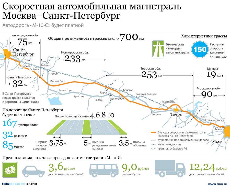 Платный маршрут Москва - Санкт-Петербург.jpg